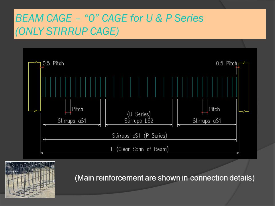 BEAM CAGE – 0 CAGE for U & P Series (ONLY STIRRUP CAGE) (Main reinforcement are shown in connection details)