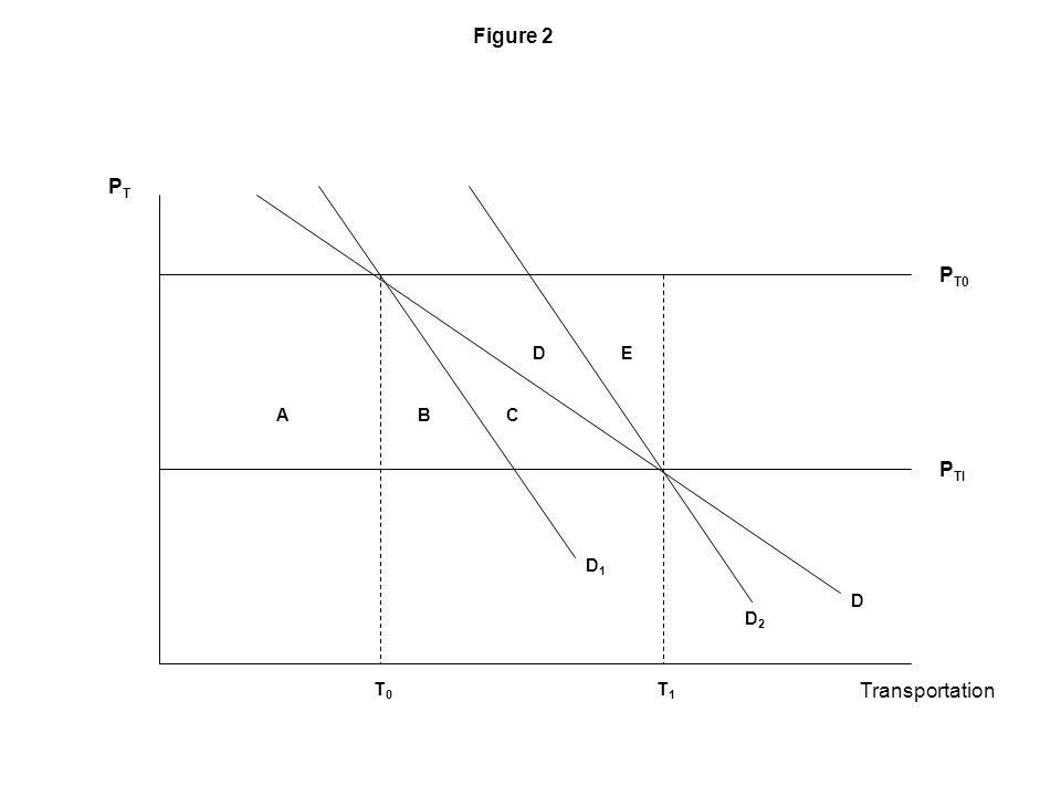 Figure 2 Transportation T0T0 T1T1 D2D2 E D A PTPT B P T0 P TI D1D1 C D