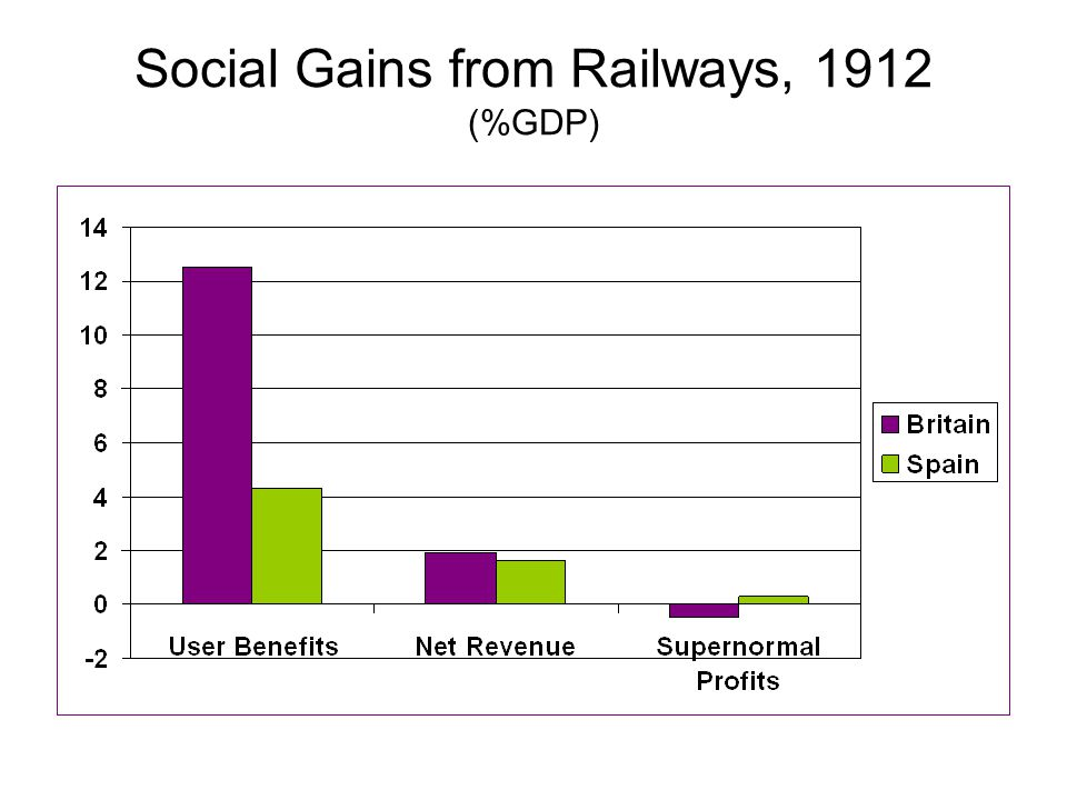 Social Gains from Railways, 1912 (%GDP)