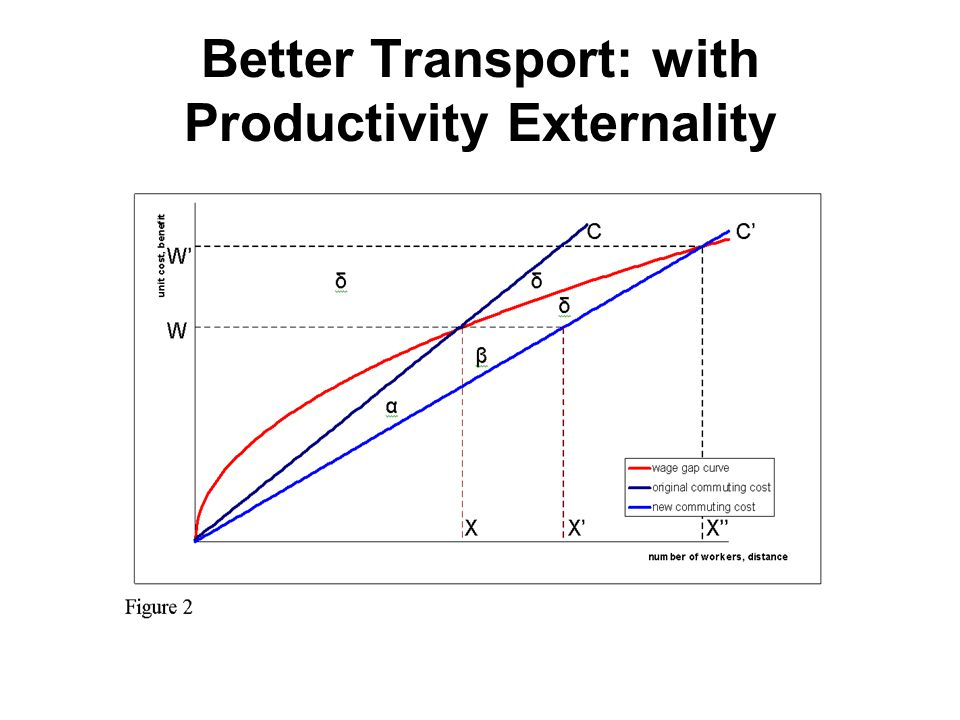 Better Transport: with Productivity Externality
