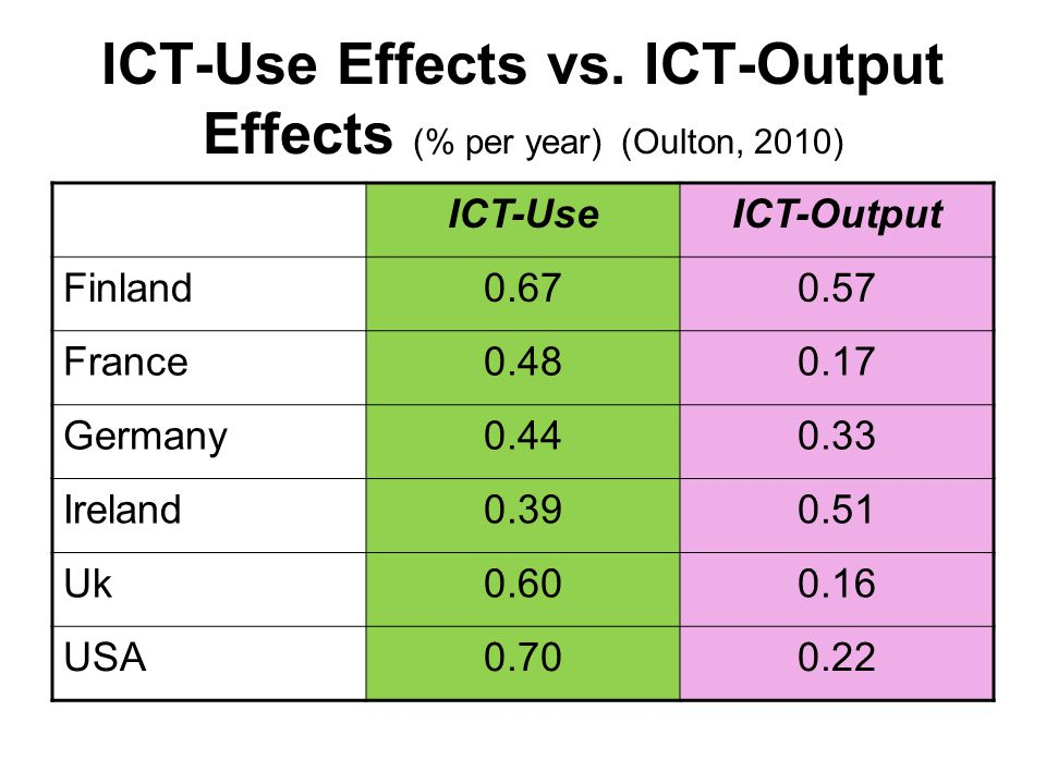 ICT-Use Effects vs. ICT-Output Effects (% per year) (Oulton, 2010) ICT-UseICT-Output Finland0.670.57 France0.480.17 Germany0.440.33 Ireland0.390.51 Uk