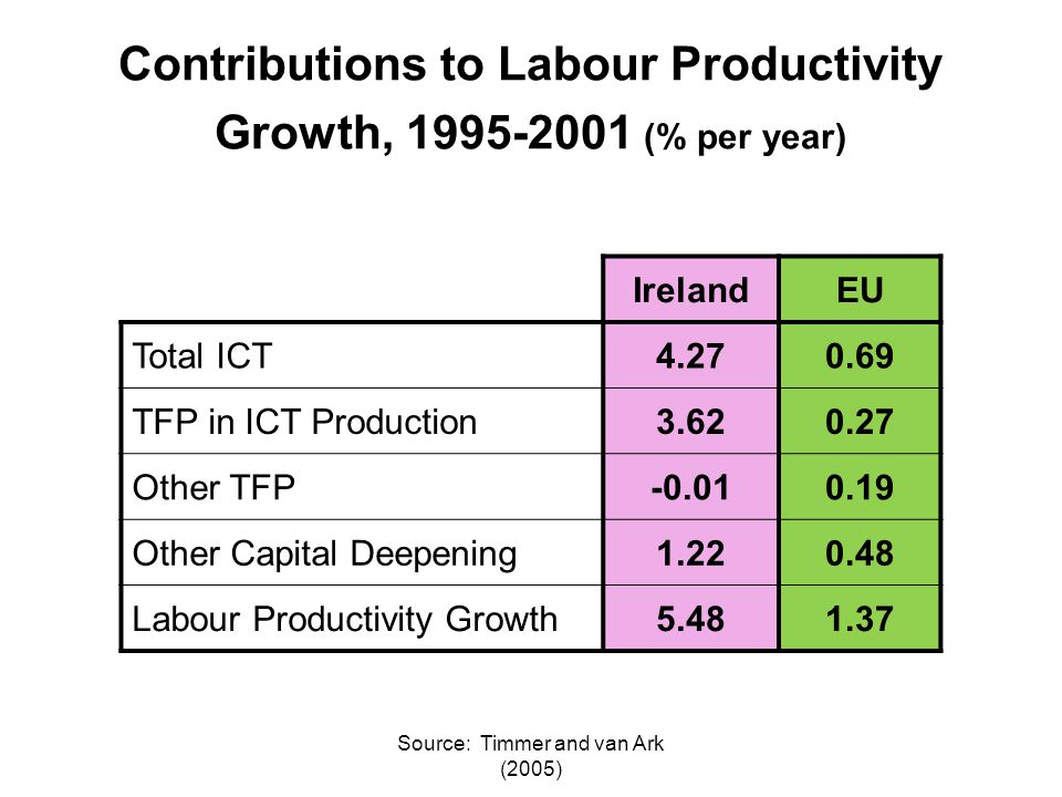 Source: Timmer and van Ark (2005) Contributions to Labour Productivity Growth, 1995-2001 (% per year) IrelandEU Total ICT4.270.69 TFP in ICT Production3.620.27 Other TFP-0.010.19 Other Capital Deepening1.220.48 Labour Productivity Growth5.481.37