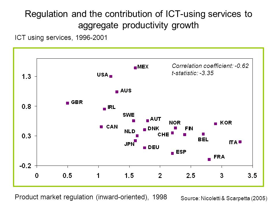 Regulation and the contribution of ICT-using services to aggregate productivity growth ICT using services, 1996-2001 Product market regulation (inward-oriented), 1998 Correlation coefficient: -0.62 t-statistic: -3.35 Source: Nicoletti & Scarpetta (2005)