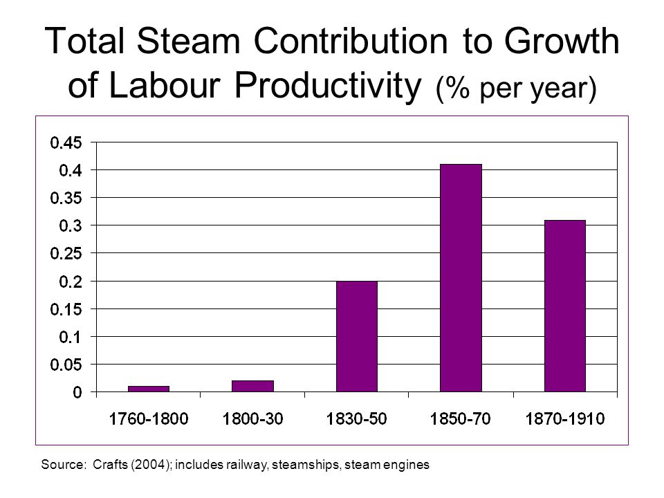 Implications Small contribution of steam pre-1830 helps explain Crafts-Harley view of industrial revolution Strong contribution of steam power in second half of 19 th century says climacteric not explained by hiatus between GPTs Puts Solow Paradox into perspective