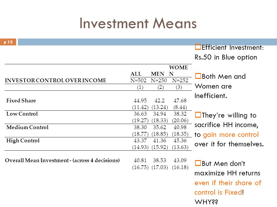 Investment Means INVESTOR CONTROL OVER INCOME ALLMEN WOME N N=502N=250N=252 (1) (2) (3) Fixed Share44.9542.247.68 (11.42)(13.24)(8.44) Low Control36.6