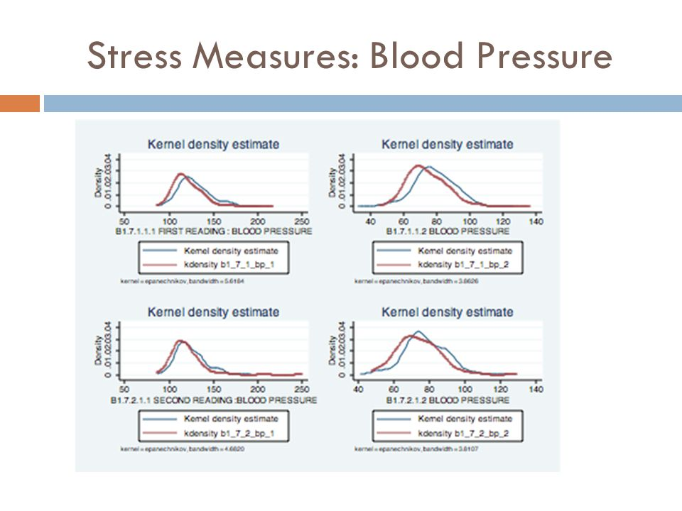 Stress Measures: Blood Pressure