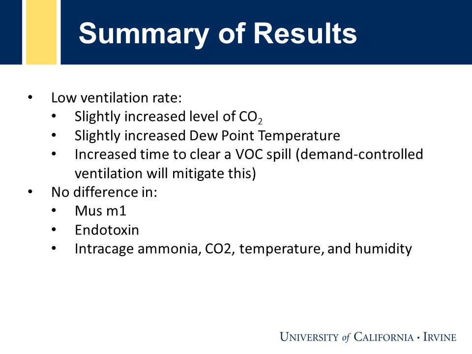 Summary of Results Low ventilation rate: Slightly increased level of CO 2 Slightly increased Dew Point Temperature Increased time to clear a VOC spill (demand-controlled ventilation will mitigate this) No difference in: Mus m1 Endotoxin Intracage ammonia, CO2, temperature, and humidity