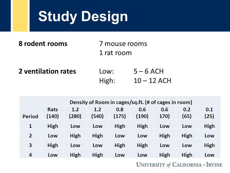Study Design 8 rodent rooms 7 mouse rooms 1 rat room 2 ventilation ratesLow: 5 – 6 ACH High: 10 – 12 ACH Density of Room in cages/sq.ft.