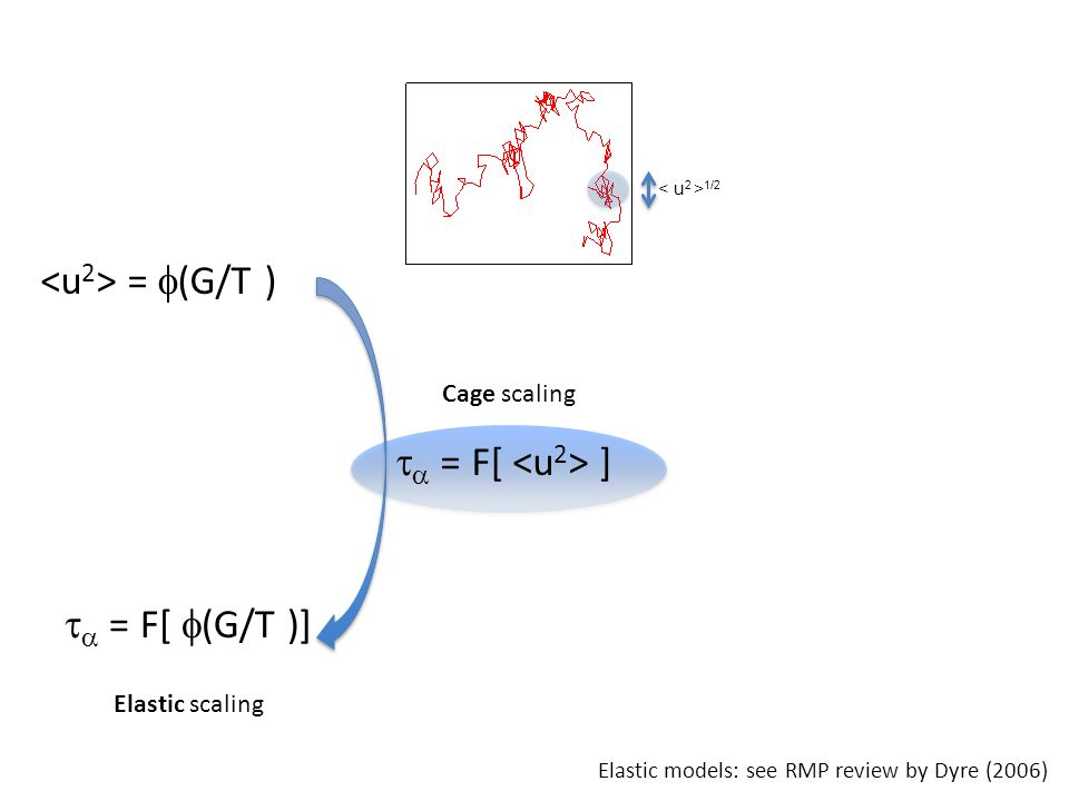 =  (G/T )   = F[  (G/T )]   = F[ ] Elastic scaling 1/2 Cage scaling Elastic models: see RMP review by Dyre (2006)