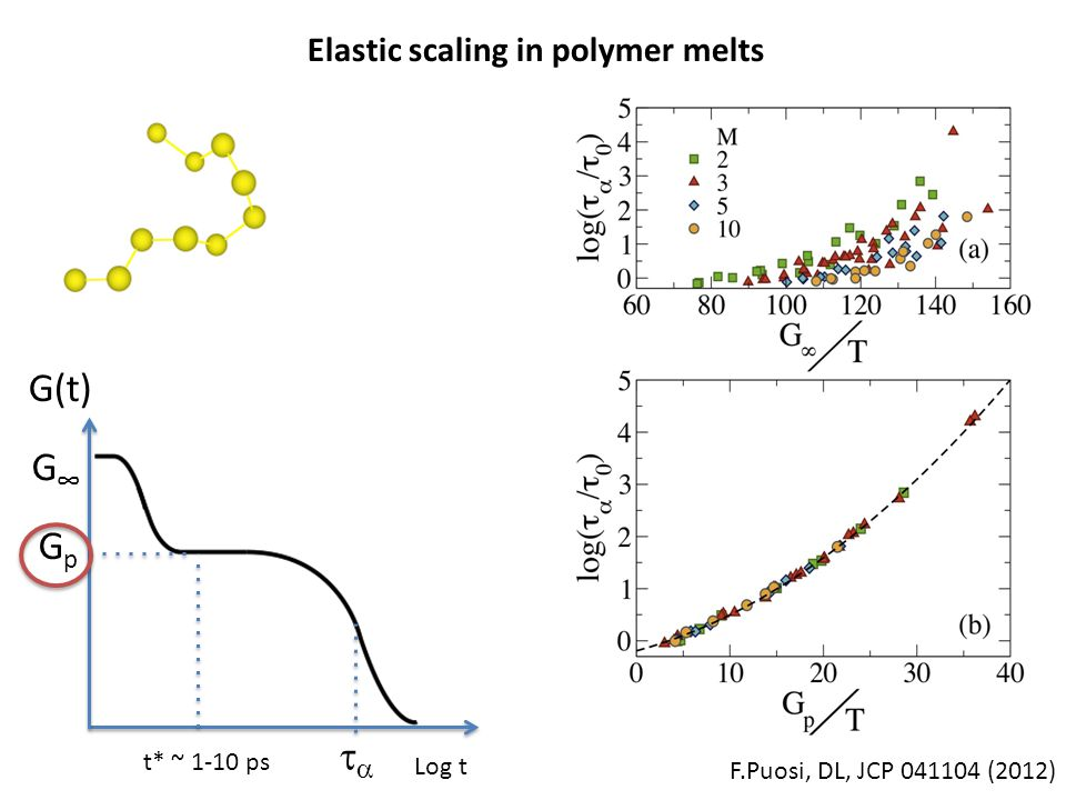 G(t) G∞G∞ GpGp Log t  F.Puosi, DL, JCP 041104 (2012) Elastic scaling in polymer melts t* ~ 1-10 ps