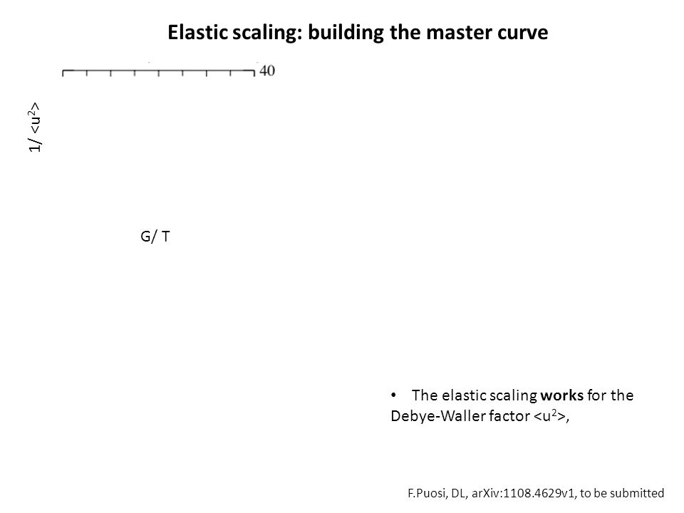 1/ Elastic scaling: building the master curve MD simulations: polymer G/ T The elastic scaling works for the Debye-Waller factor, F.Puosi, DL, arXiv:1108.4629v1, to be submitted