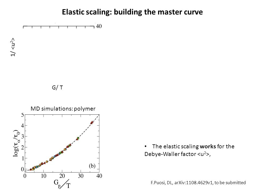 1/ MD simulations: polymer G/ T The elastic scaling works for the Debye-Waller factor, Elastic scaling: building the master curve F.Puosi, DL, arXiv:1