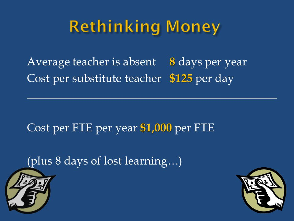 8 Average teacher is absent 8 days per year $125 Cost per substitute teacher $125 per day $1,000 Cost per FTE per year $1,000 per FTE (plus 8 days of