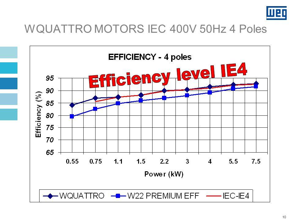 10 WQUATTRO MOTORS IEC 400V 50Hz 4 Poles