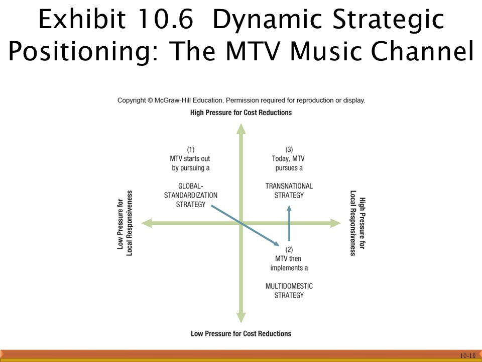 10-18 Exhibit 10.6 Dynamic Strategic Positioning: The MTV Music Channel