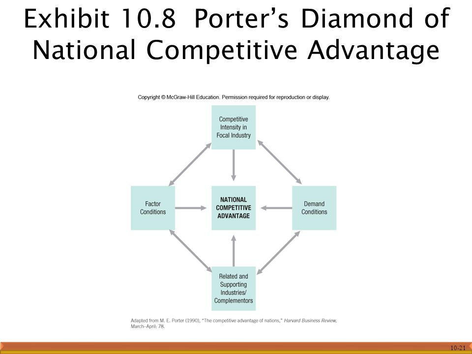 10-21 Exhibit 10.8 Porter's Diamond of National Competitive Advantage