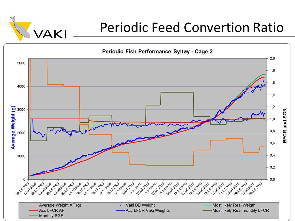 Periodic Feed Convertion Ratio