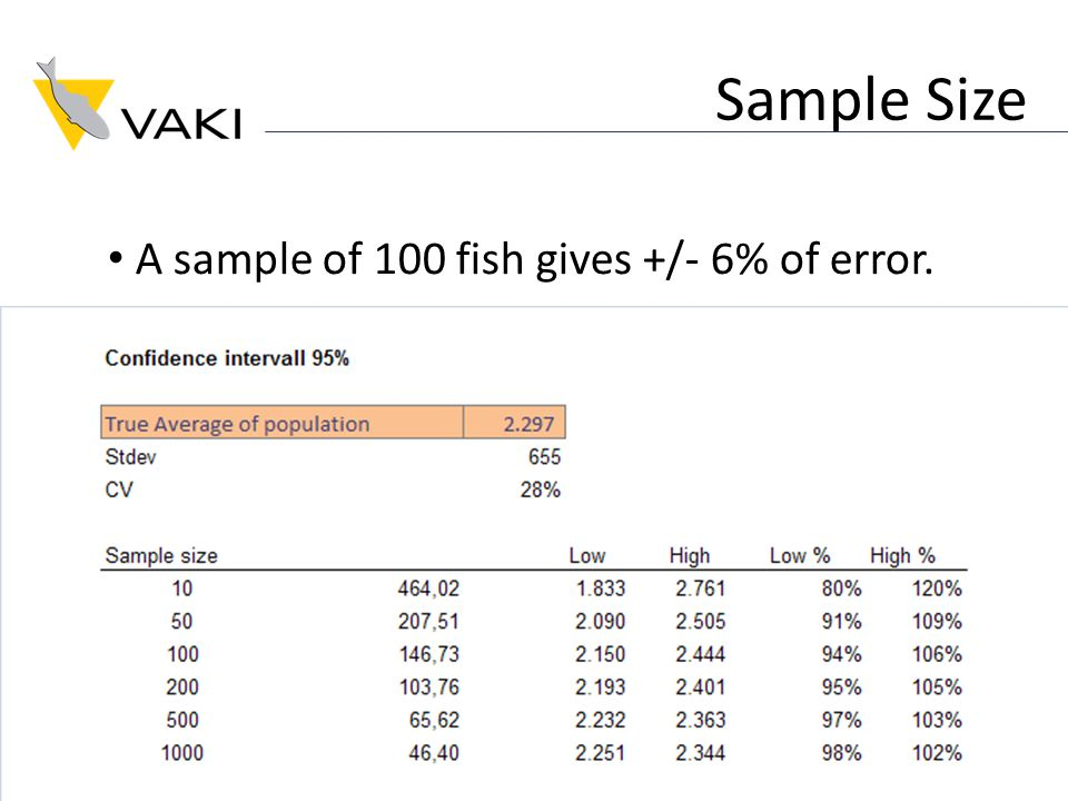 Sample Size A sample of 100 fish gives +/- 6% of error.
