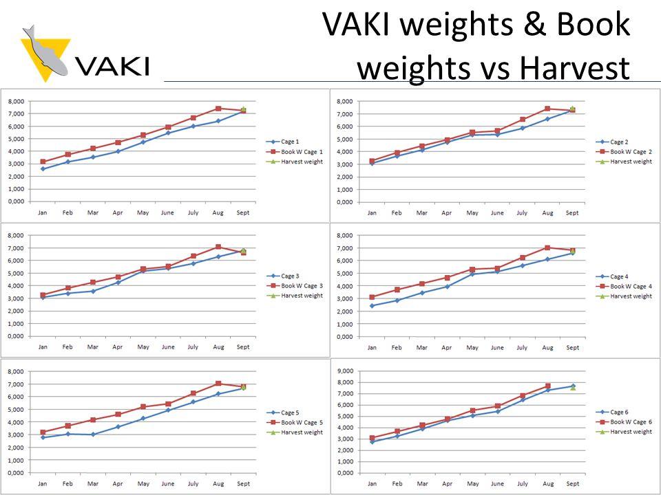 VAKI weights & Book weights vs Harvest