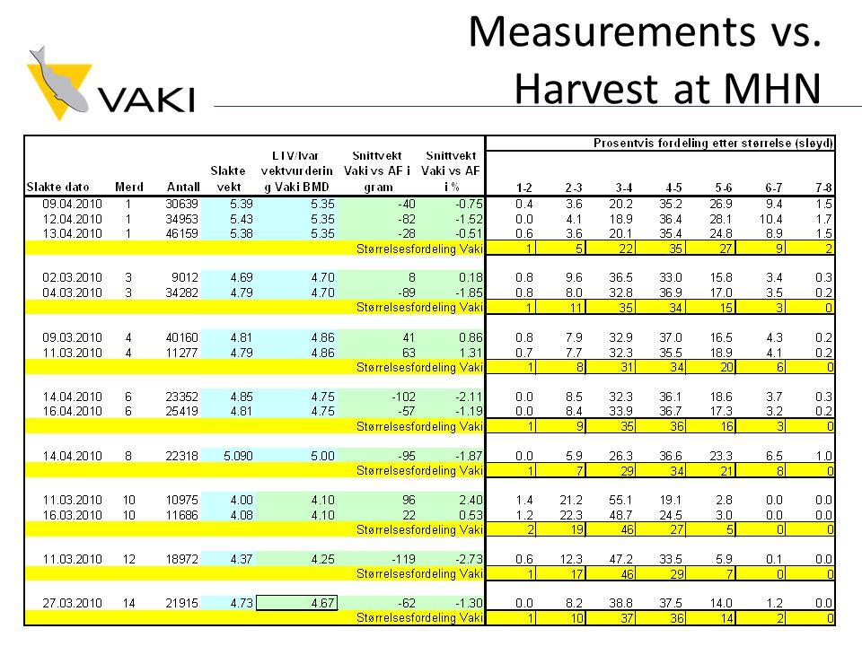 Measurements vs. Harvest at MHN