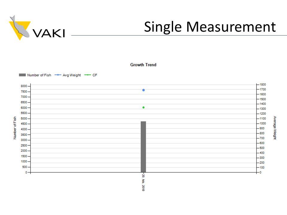 Single Measurement