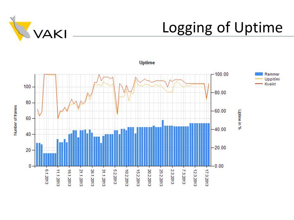 Logging of Uptime
