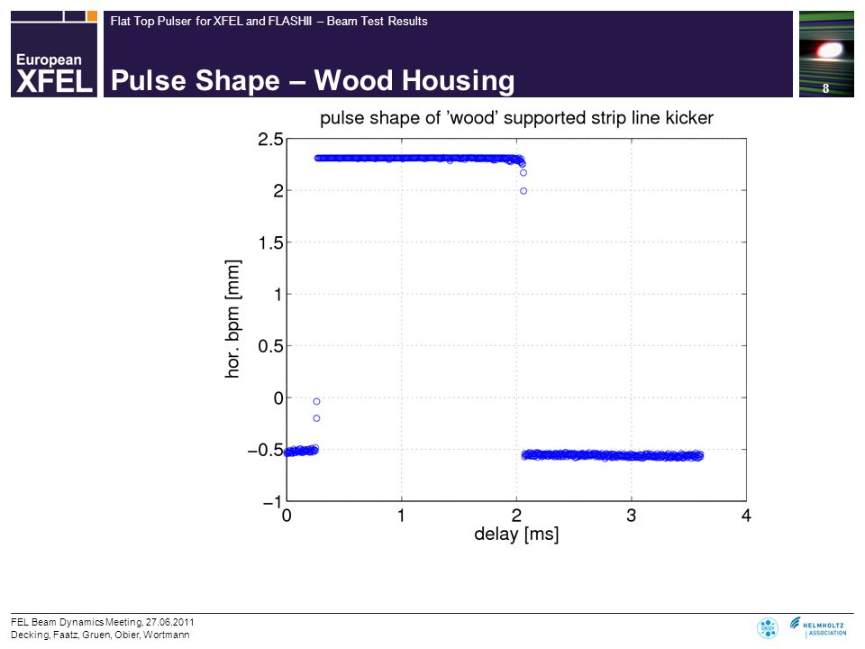 Flat Top Pulser for XFEL and FLASHII – Beam Test Results Pulse Shape – Wood Housing 8 FEL Beam Dynamics Meeting, 27.06.2011 Decking, Faatz, Gruen, Obier, Wortmann