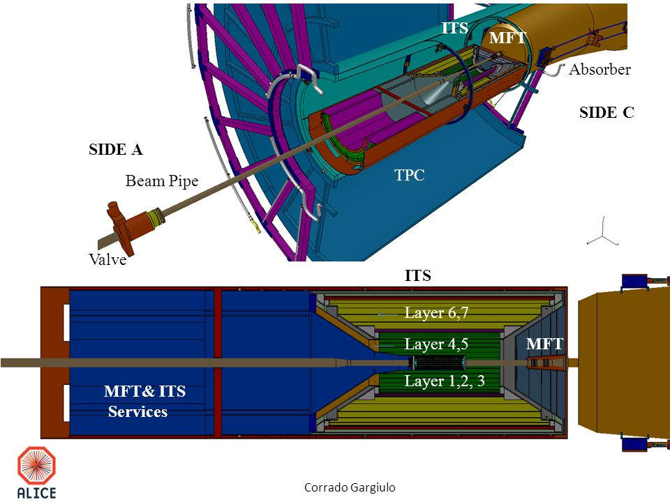 Beam Pipe Valve TPC Absorber SIDE A SIDE C ITS Layer 1,2, 3 Layer 4,5 Layer 6,7 ITS MFT MFT& ITS Services Corrado Gargiulo