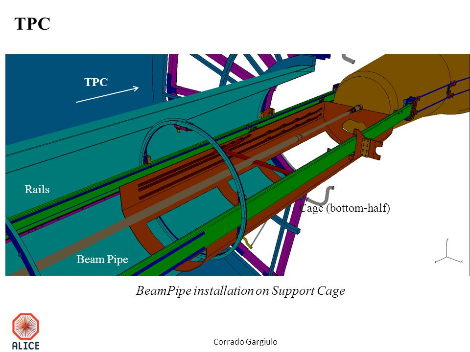 Beam Pipe Cage (bottom-half) Rails TPC Corrado Gargiulo BeamPipe installation on Support Cage TPC
