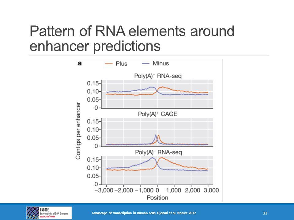 Pattern of RNA elements around enhancer predictions Landscape of transcription in human cells, Djebali et al. Nature 2012 33