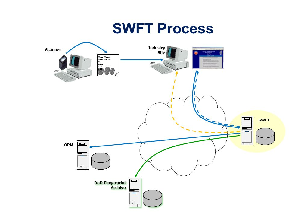 SWFT Process Type Trans Destinatio n Name SSN DOB SWFT OPM Scanner Industry Site