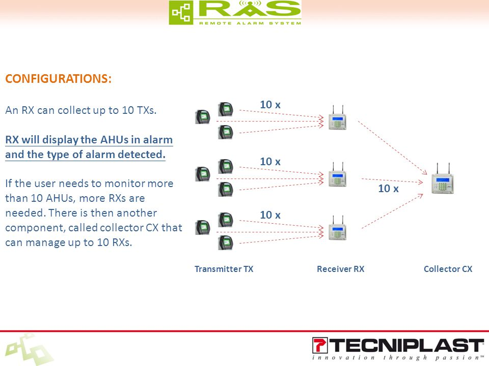 CONFIGURATIONS: An RX can collect up to 10 TXs.
