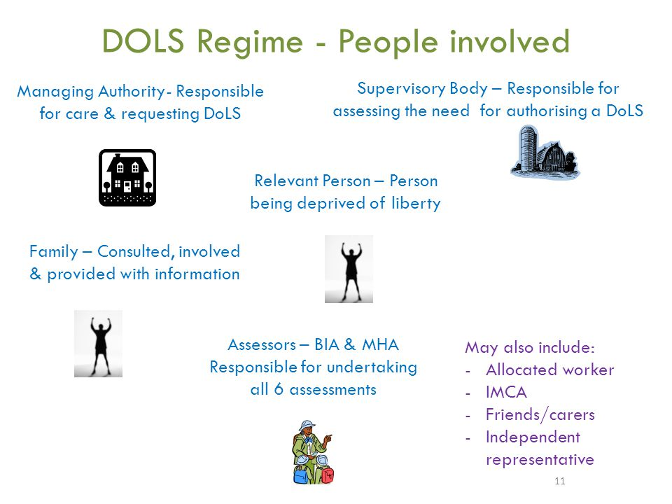 DOLS Regime - People involved 11 Managing Authority- Responsible for care & requesting DoLS Assessors – BIA & MHA Responsible for undertaking all 6 assessments Supervisory Body – Responsible for assessing the need for authorising a DoLS Relevant Person – Person being deprived of liberty May also include: -Allocated worker -IMCA -Friends/carers -Independent representative Family – Consulted, involved & provided with information