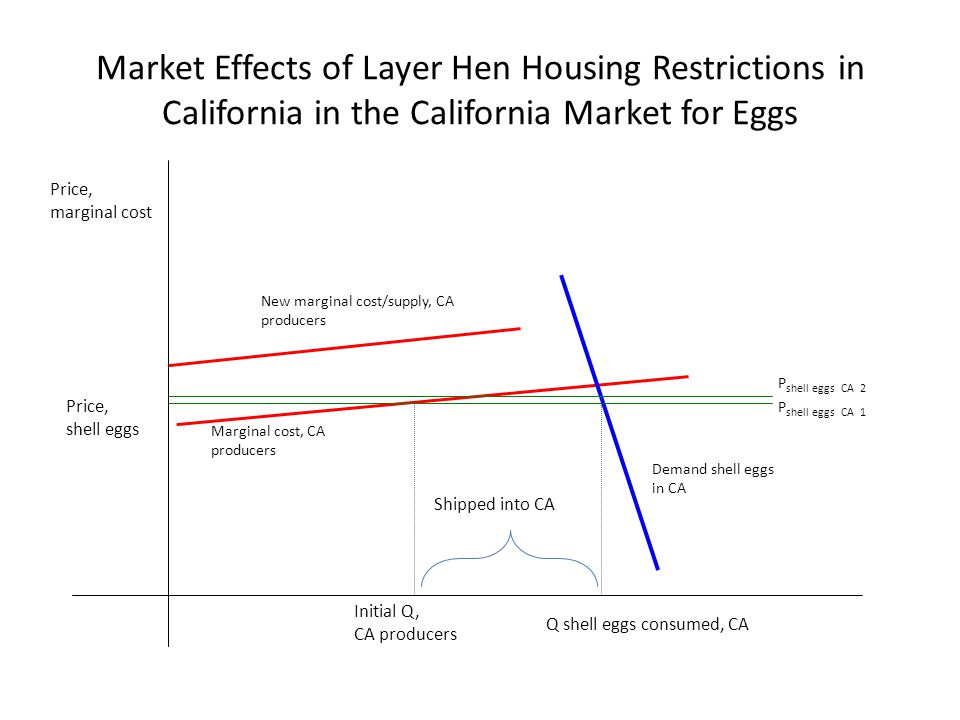 Market Effects of Layer Hen Housing Restrictions in California in the California Market for Eggs Price, marginal cost Demand shell eggs in CA Price, shell eggs Marginal cost, CA producers Initial Q, CA producers Q shell eggs consumed, CA New marginal cost/supply, CA producers P shell eggs CA 2 P shell eggs CA 1 Shipped into CA