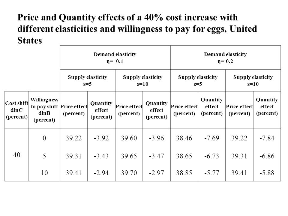 Price and Quantity effects of a 40% cost increase with different elasticities and willingness to pay for eggs, United States Demand elasticity η= -0.1 Demand elasticity η=-0.2 Supply elasticity ε=5 Supply elasticity ε=10 Supply elasticity ε=5 Supply elasticity ε=10 Cost shift dlnC (percent) Willingness to pay shift dlnB (percent) Price effect (percent) Quantity effect (percent) Price effect (percent) Quantity effect (percent) Price effect (percent) Quantity effect (percent) Price effect (percent) Quantity effect (percent) 40 039.22-3.9239.60-3.9638.46-7.6939.22-7.84 539.31-3.4339.65-3.4738.65-6.7339.31-6.86 1039.41-2.9439.70-2.9738.85-5.7739.41-5.88