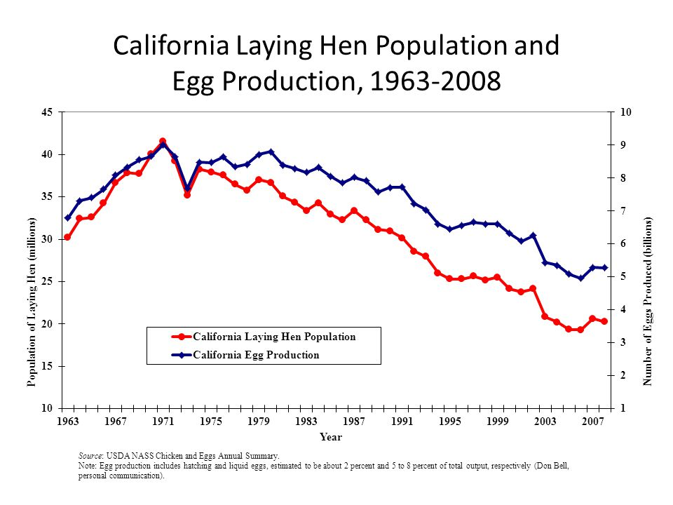 California Laying Hen Population and Egg Production, 1963-2008