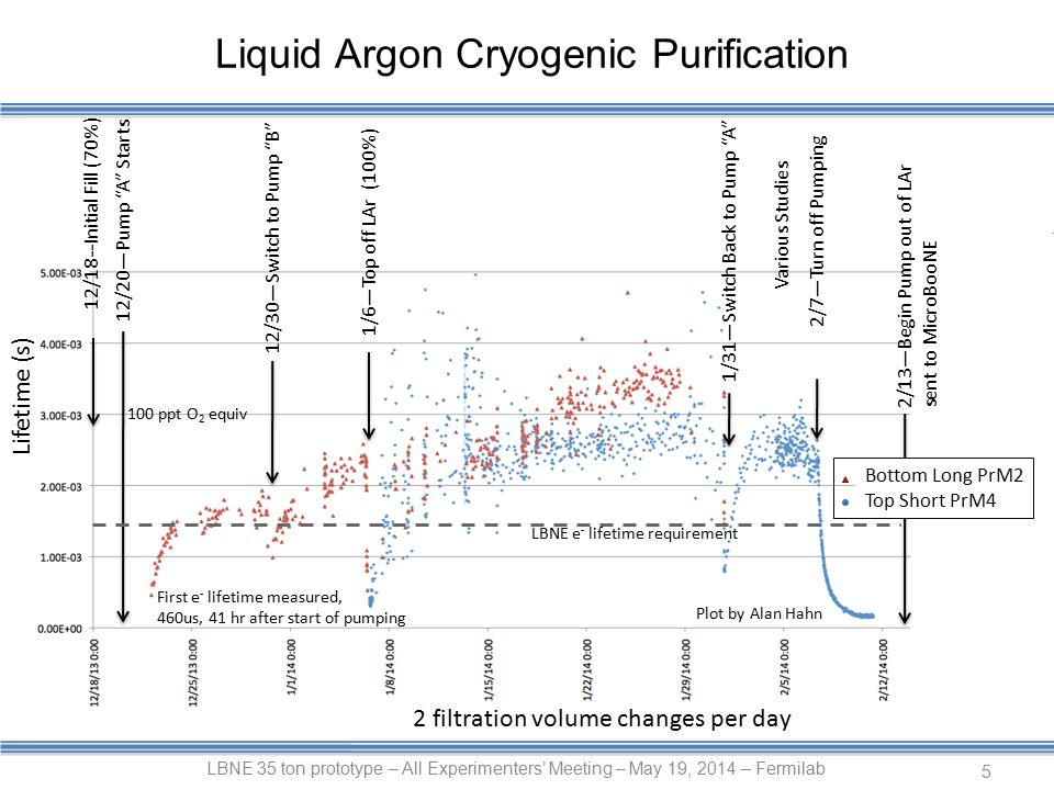 Liquid Argon Cryogenic Purification LBNE 35 ton prototype – All Experimenters' Meeting – May 19, 2014 – Fermilab 5 Lifetime (s) 12/18--Initial Fill (70%) 12/20—Pump A Starts 12/30—Switch to Pump B 1/6—Top off LAr (100%) 1/31—Switch Back to Pump A Various Studies 2/7—Turn off Pumping 2/13—Begin Pump out of LAr sent to MicroBooNE Bottom Long PrM2 Top Short PrM4 First e - lifetime measured, 460us, 41 hr after start of pumping 2 filtration volume changes per day LBNE e - lifetime requirement Plot by Alan Hahn 100 ppt O 2 equiv