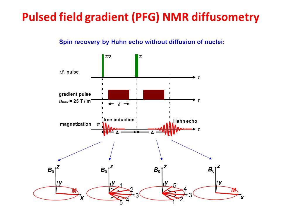 Pulsed field gradient (PFG) NMR diffusometry r.f. pulse t  /2  gradient pulse t g max = 25 T / m magnetization   t  free induction Hahn echo  B0