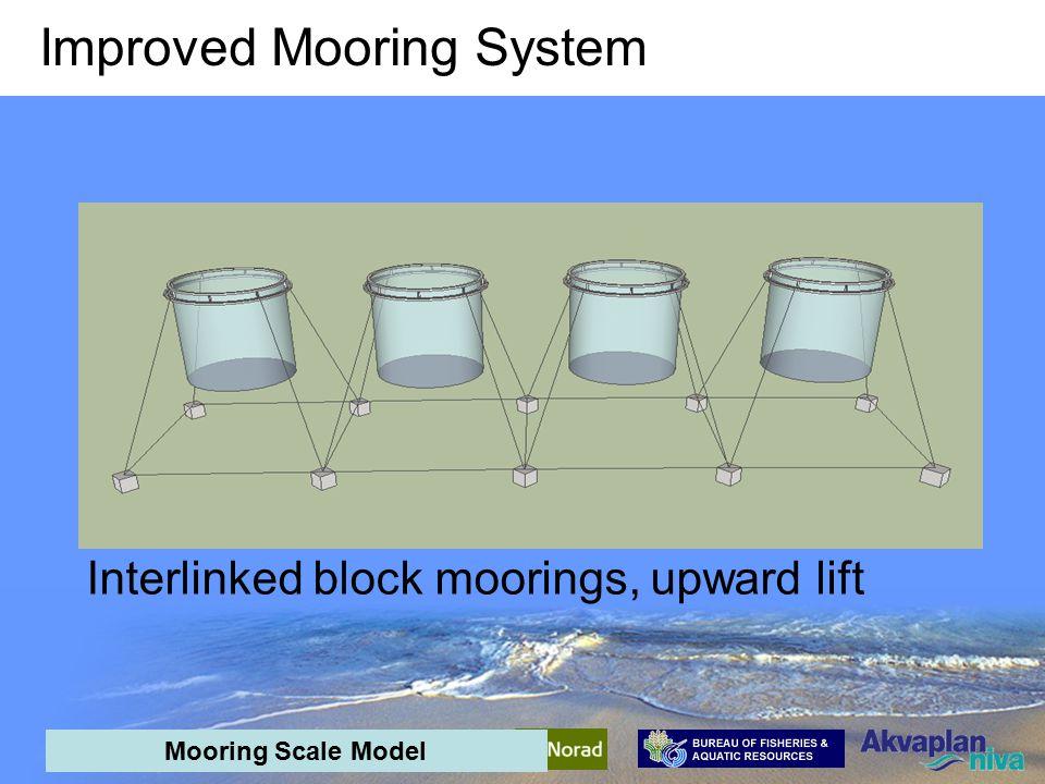 AquaPark Mid-term meeting - interim results Independent block moorings, sideways lift Improved Mooring System Mooring Scale Model