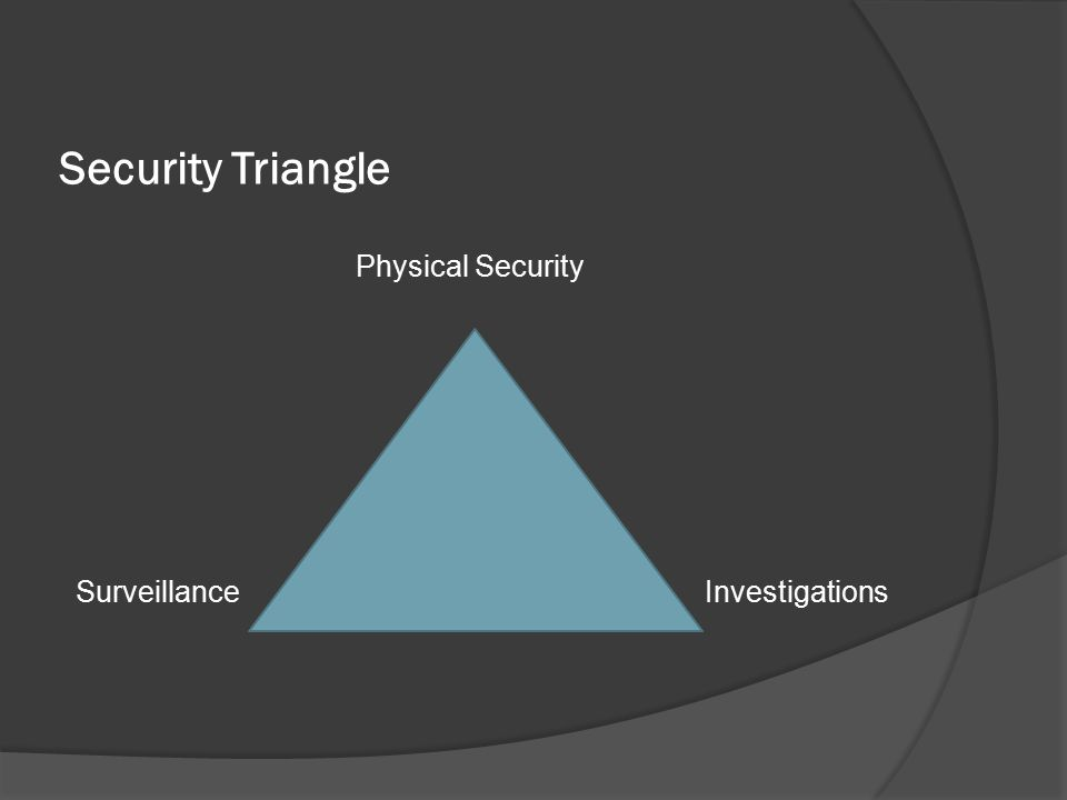 Security Triangle Physical Security SurveillanceInvestigations