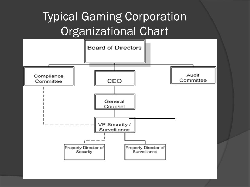 Background of the Gaming Industry and Security Operations  Gaming industry is a heavily regulated industry.