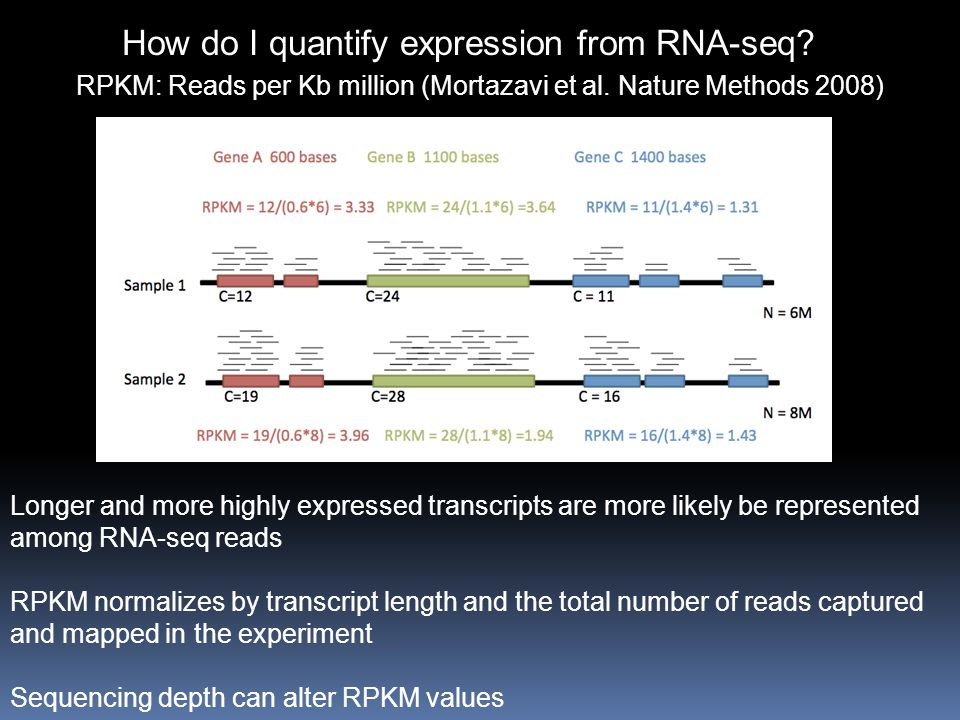 How do I quantify expression from RNA-seq.RPKM: Reads per Kb million (Mortazavi et al.