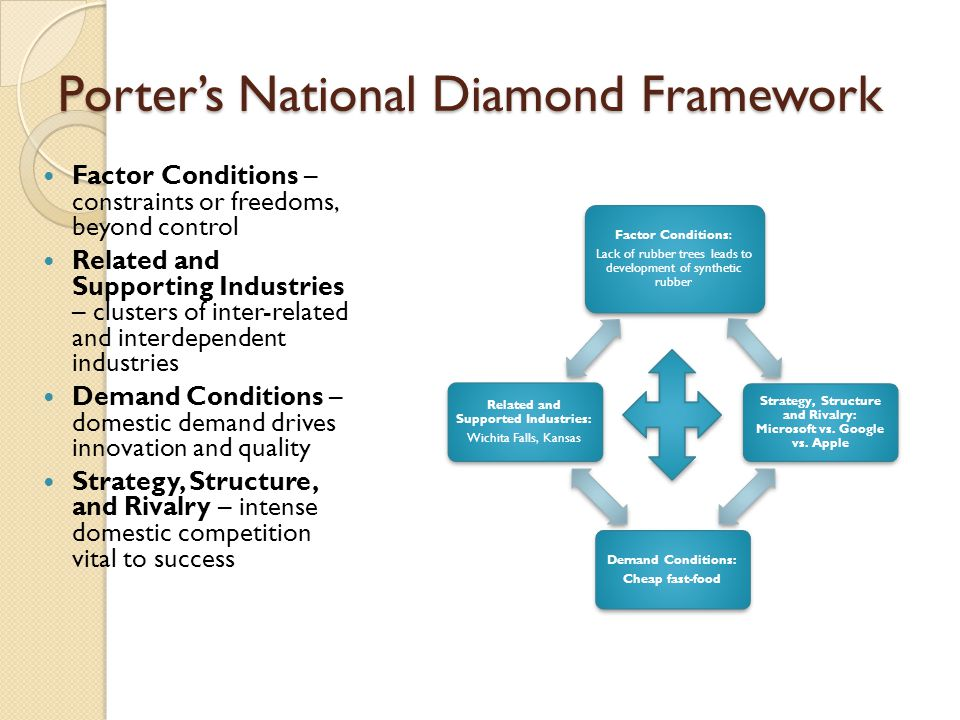 Porter's National Diamond Framework Factor Conditions – constraints or freedoms, beyond control Related and Supporting Industries – clusters of inter-related and interdependent industries Demand Conditions – domestic demand drives innovation and quality Strategy, Structure, and Rivalry – intense domestic competition vital to success Factor Conditions: Lack of rubber trees leads to development of synthetic rubber Strategy, Structure and Rivalry: Microsoft vs.