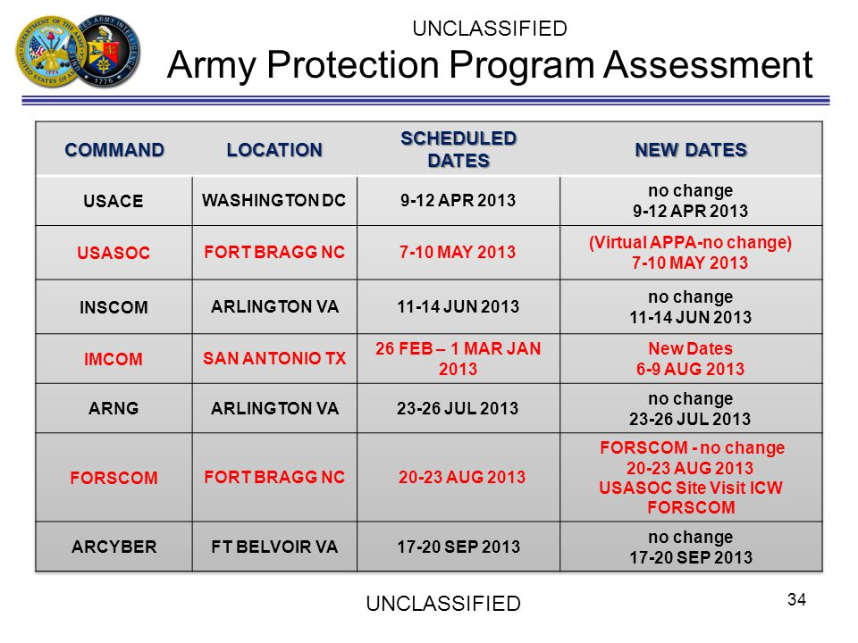 34 UNCLASSIFIED Army Protection Program Assessment UNCLASSIFIED