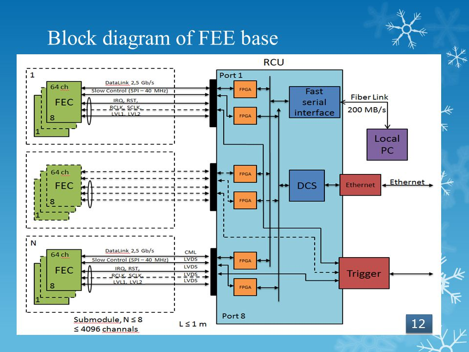 Block diagram of FEE base 12