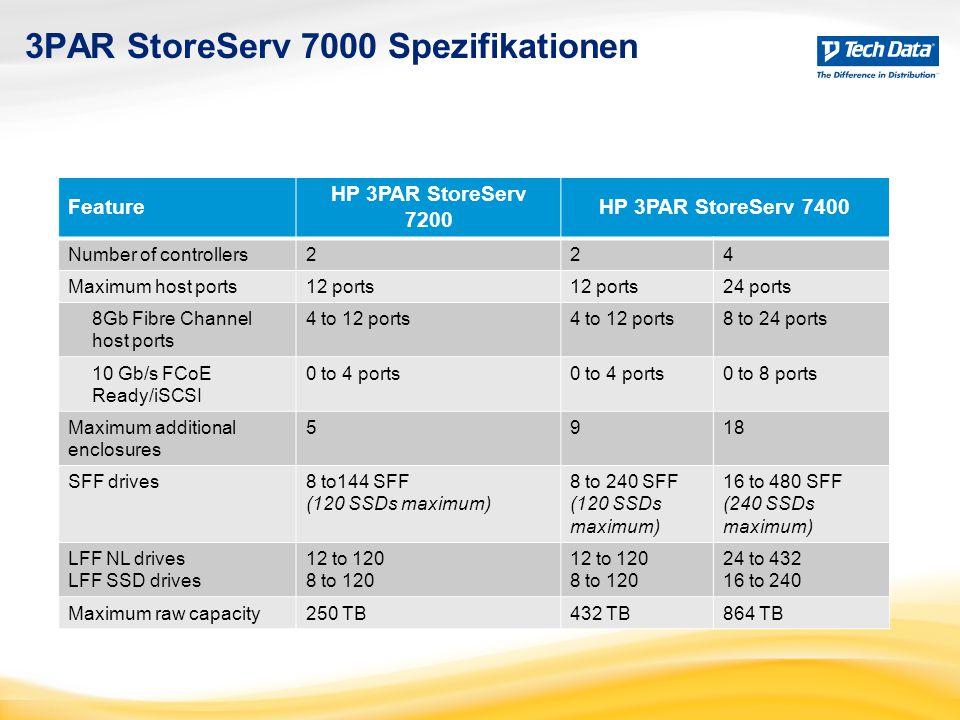3PAR StoreServ 7000 Spezifikationen Feature HP 3PAR StoreServ 7200 HP 3PAR StoreServ 7400 Number of controllers224 Maximum host ports12 ports 24 ports 8Gb Fibre Channel host ports 4 to 12 ports 8 to 24 ports 10 Gb/s FCoE Ready/iSCSI 0 to 4 ports 0 to 8 ports Maximum additional enclosures 5918 SFF drives8 to144 SFF (120 SSDs maximum) 8 to 240 SFF (120 SSDs maximum) 16 to 480 SFF (240 SSDs maximum) LFF NL drives LFF SSD drives 12 to 120 8 to 120 12 to 120 8 to 120 24 to 432 16 to 240 Maximum raw capacity250 TB432 TB864 TB