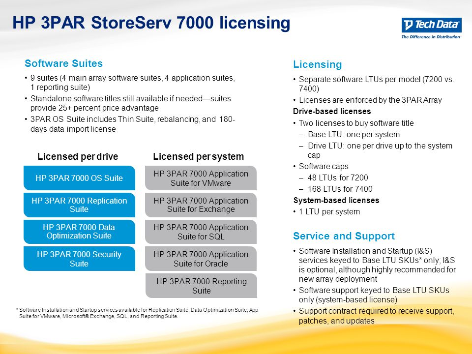 HP 3PAR StoreServ 7000 licensing Software Suites 9 suites (4 main array software suites, 4 application suites, 1 reporting suite) Standalone software titles still available if needed—suites provide 25+ percent price advantage 3PAR OS Suite includes Thin Suite, rebalancing, and 180- days data import license Licensing Separate software LTUs per model (7200 vs.