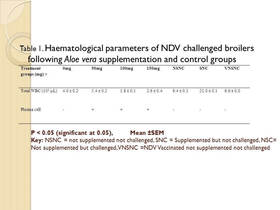 P < 0.05 (significant at 0.05), Mean ±SEM Key: NSNC = not supplemented not challenged, SNC = Supplemented but not challenged, NSC= Not supplemented but challenged, VNSNC =NDV Vaccinated not supplemented not challenged P < 0.05 (significant at 0.05), Mean ±SEM Key: NSNC = not supplemented not challenged, SNC = Supplemented but not challenged, NSC= Not supplemented but challenged, VNSNC =NDV Vaccinated not supplemented not challenged Table 1.