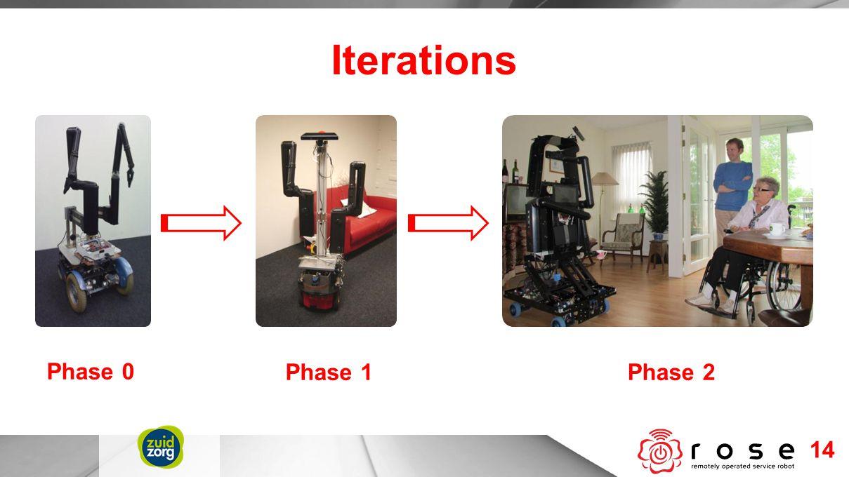 Iterations 14 Phase 0 Phase 1Phase 2