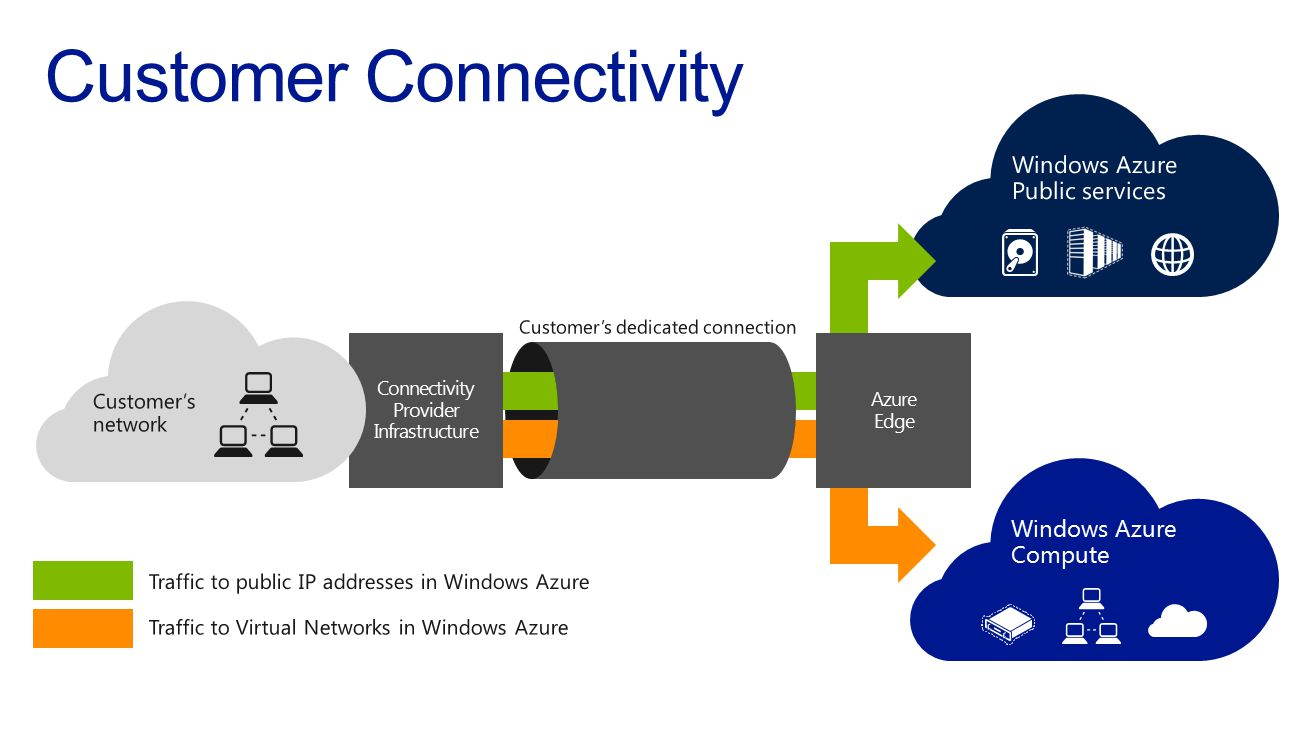 Windows Azure Public services (Storage, SQL DB, …) Windows Azure Compute (Virtual Machines, Cloud Services, virtual networks) Azure Edge Carrier / IXP Infrastructure Customer's network Traffic to public IP addresses in Windows Azure Traffic to Virtual Networks in Windows Azure Customer's dedicated connection Windows Azure Compute Azure Edge Connectivity Provider Infrastructure